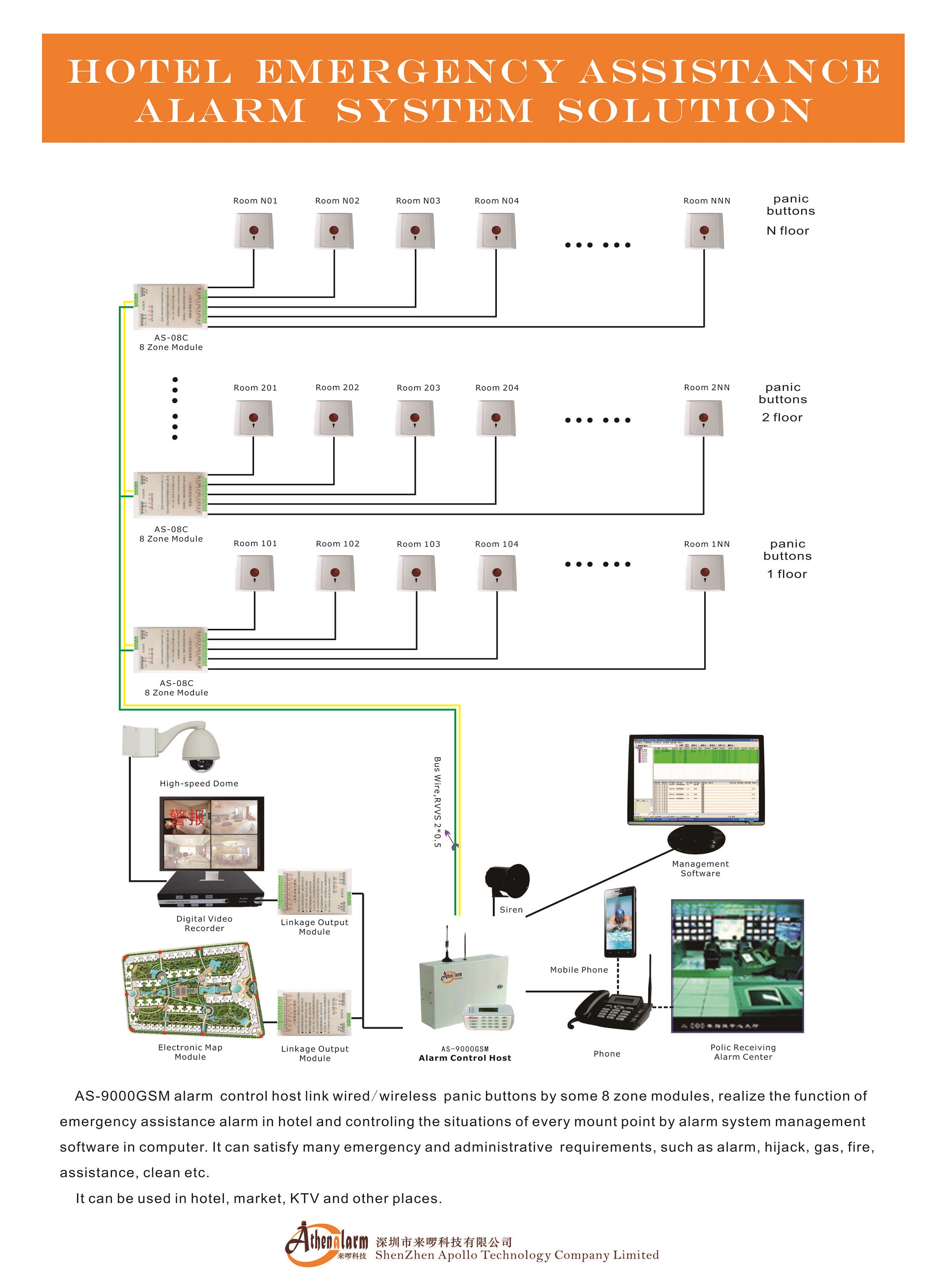 Athenalarm AS-9000GSM hotel emergency assistance alarm system solution