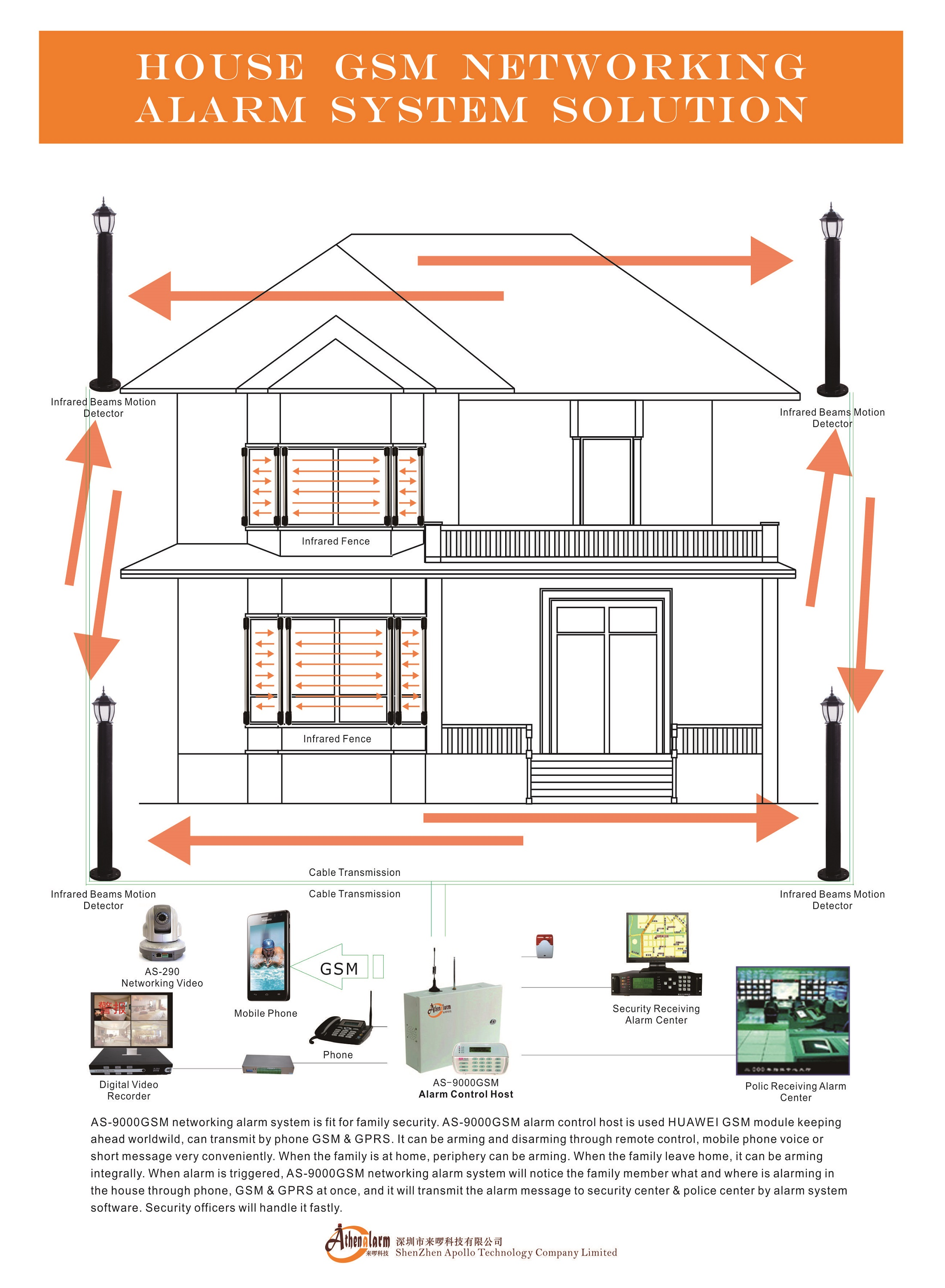 Athenalarm AS-9000GSM house GSM networking alarm system solution