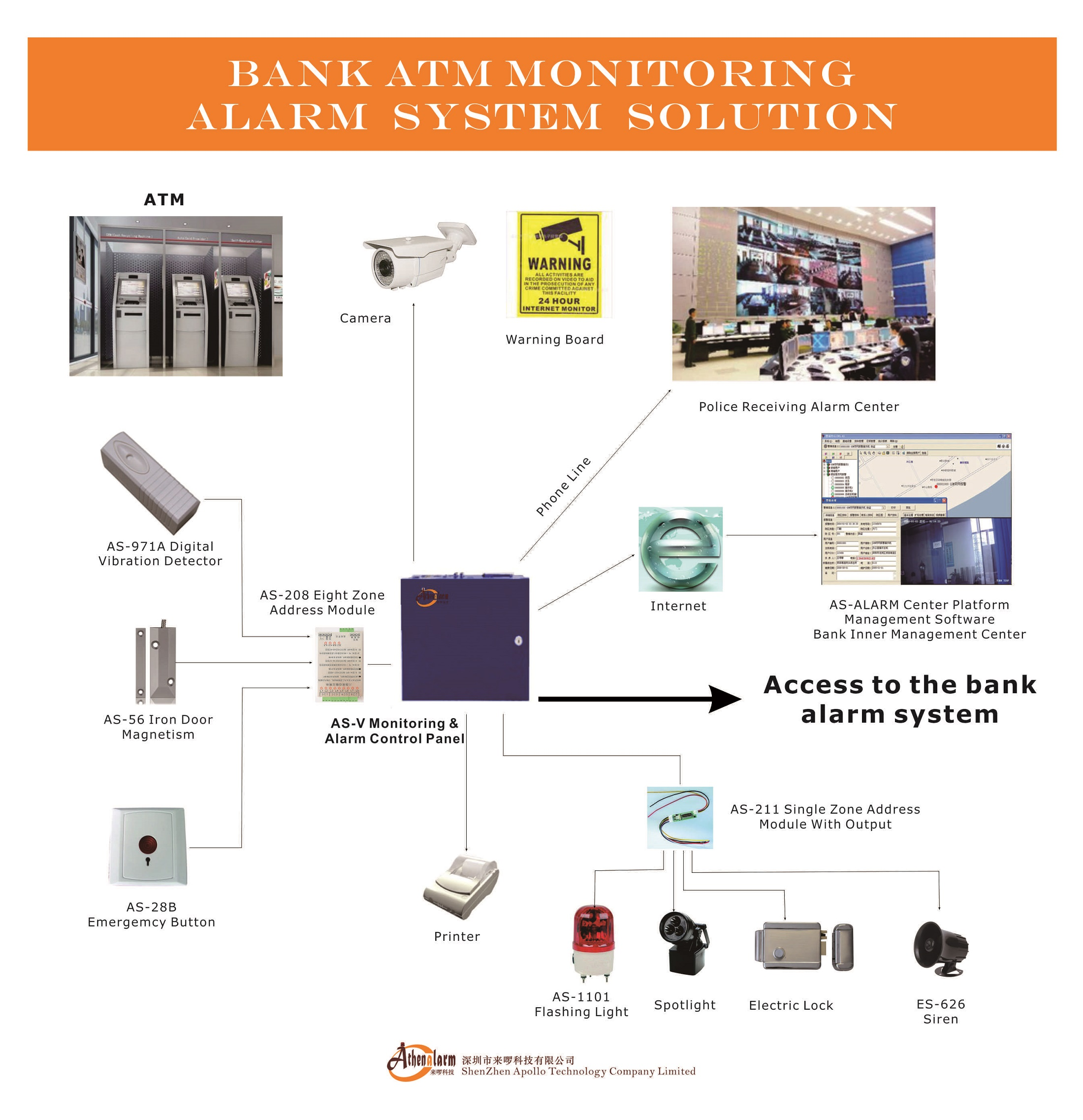 Bank ATM monitoring alarm system solution
