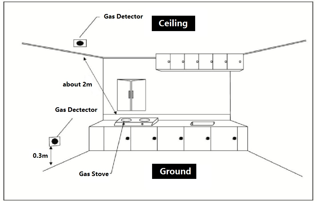 Gas Detector User Manual besides Rib Wiring Diagram in addition Humidity Sensor Circuit as well Royalty Free Stock Photo Big Scaffold Image28647595 additionally 1198915. on water alarm