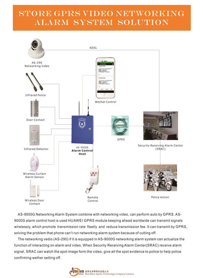 Store GPRS Video Networking Alarm System Solution