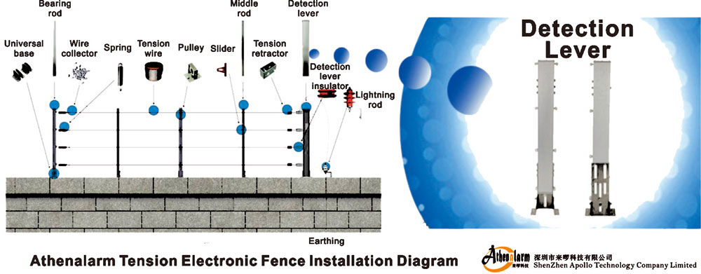 Tension Electronic Fence 2