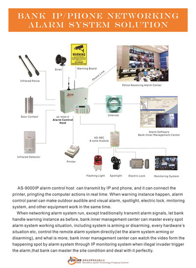 Bank IP & Phone Networking Alarm System Solution