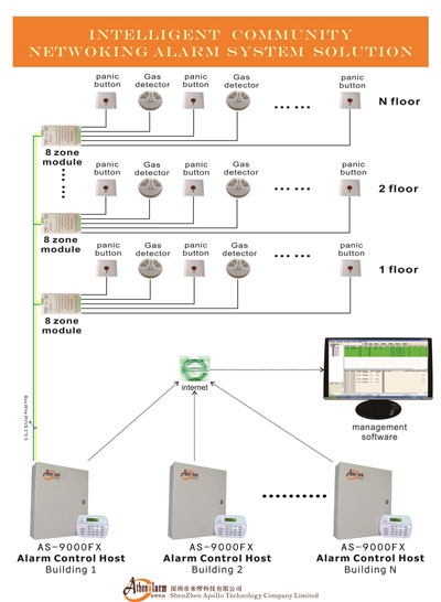 Intelligent Community Networking Alarm System Solution
