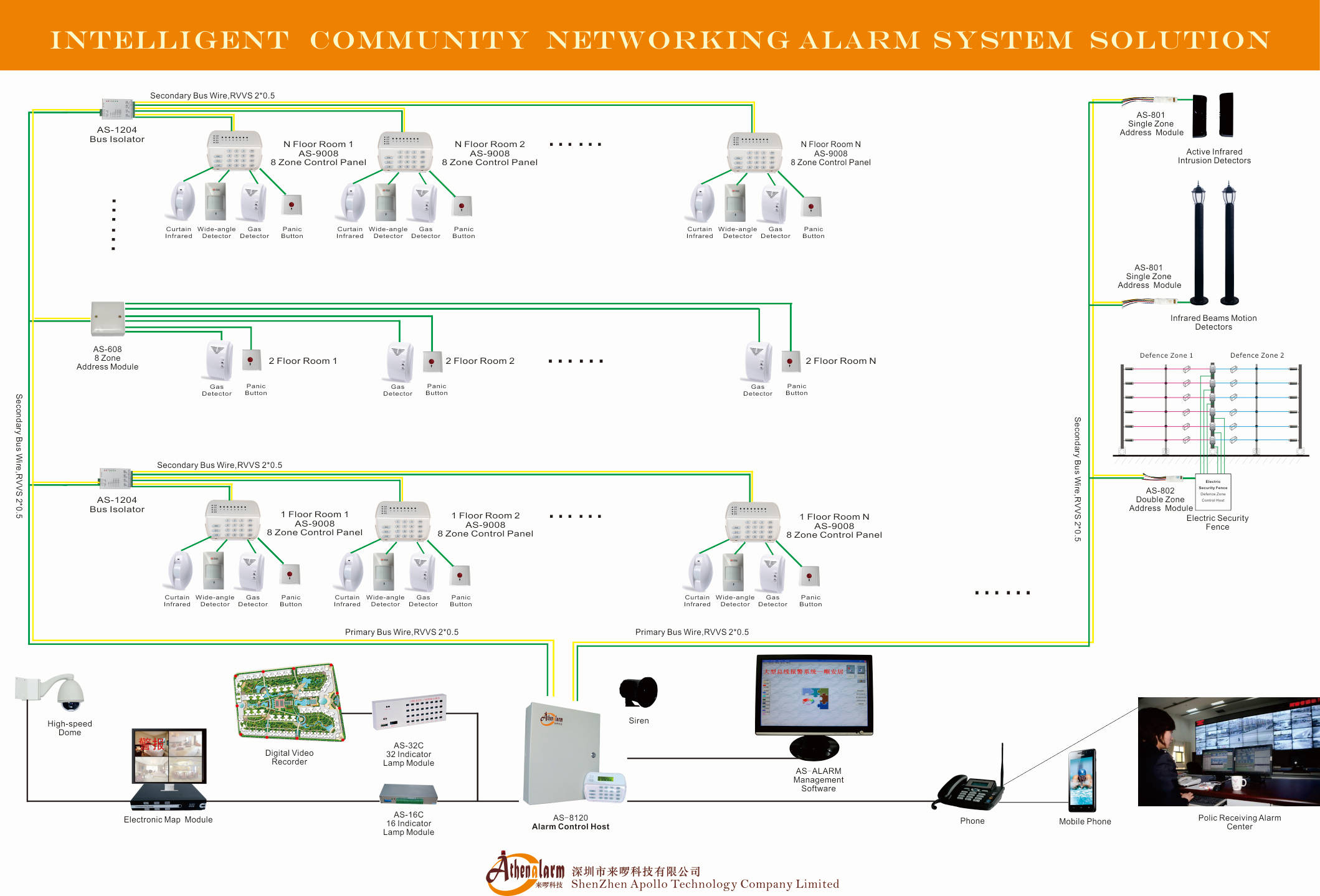 AS-9000FX Intelligent Community networking alarm system solution(FULL)