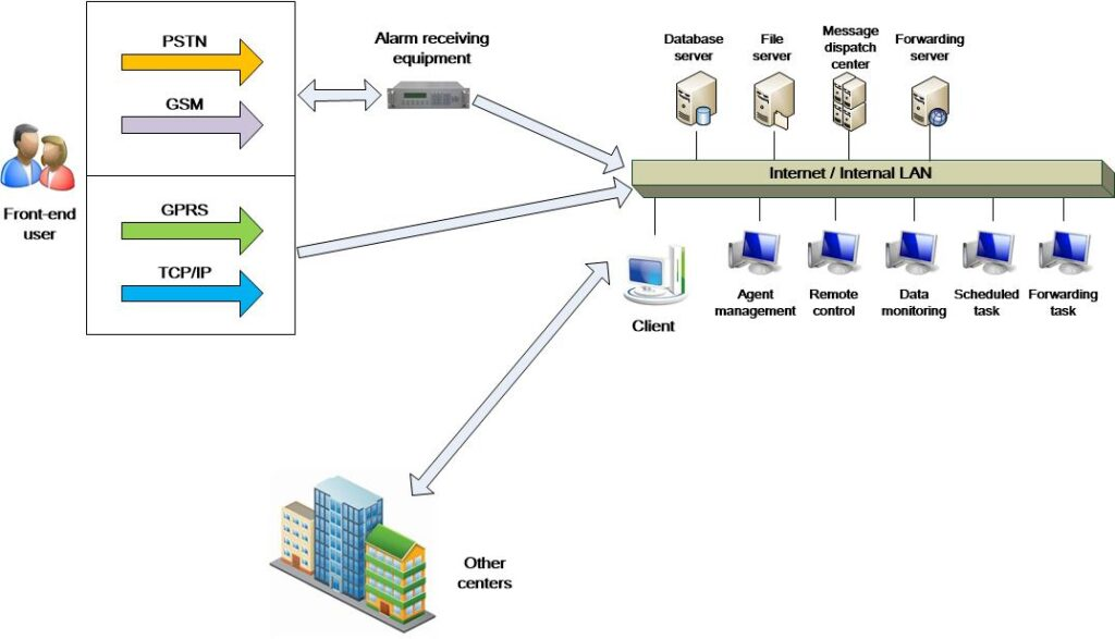 Diagram of Network Alarm Center Management Software