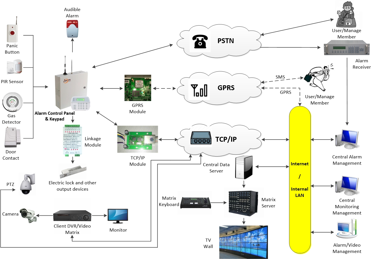Athenalarm Network Alarm System Solution Structure Schematic Diagram