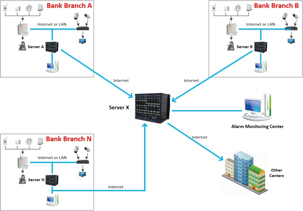 Multi-point Multi-level Network Alarm Monitoring Syst