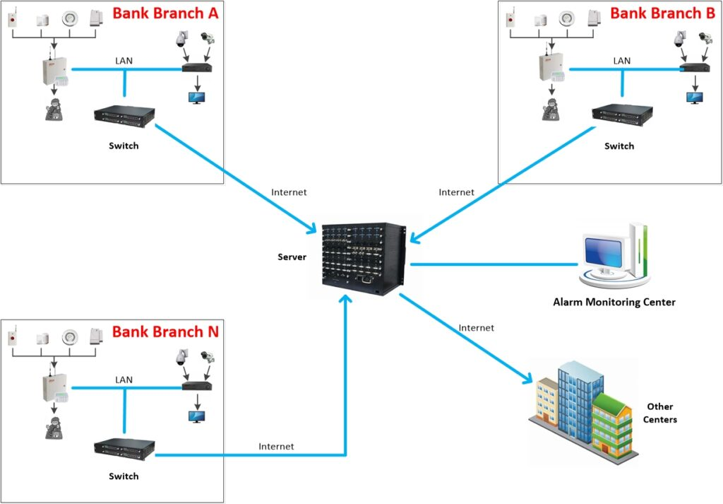 Multi-point Network Alarm Monitoring System