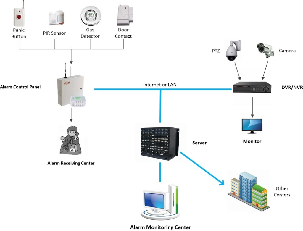 Single Point Network Alarm Monitoring System