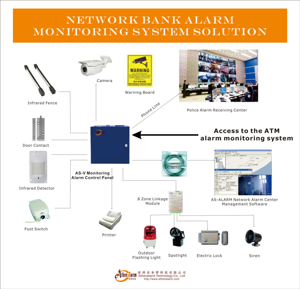 network bank alarm monitoring system solution