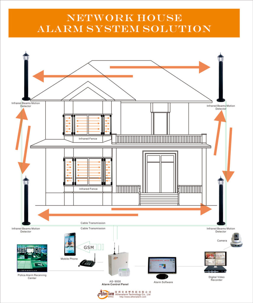 network house alarm system solution