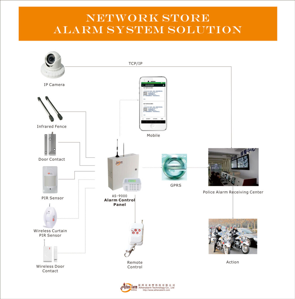 network store alarm system solution
